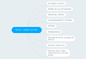 Mind map: MI PLE- CIBERCULTURA.