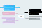 Mind map: Mobile Apps For the Early Childhood Classroom by: Quincy BeVelle