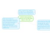 Mind map: conocimiento personal adqurido en las diferentes etapas de la vida