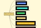 Mind map: WEB 2.0 EN EL PROCESO ENSEÑANZA-APRENDIZAJE