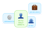Mind map: MI PLE SIRLEY ARRIETA