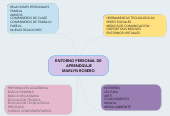 Mind map: ENTORNO PERSONAL DE APRENDIZAJE MARLYN ROSERO
