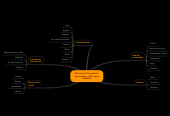 Mind map: Mi Entorno Personal deAprendizaje -Lida LópezCórdoba-
