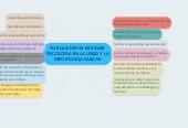 Mind map: POR QUE DESIDI ESTUDIAR PSICOLOGIA EN LA UNAD Y LA IMPORTANCIA PARA MI