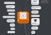 Mind map: Entorno Personal de Aprendizaje PLC