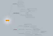 Mind map: B2NKS
