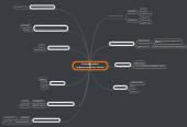 Mind map: Классификация информационных систем