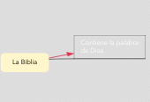 Mind map: La Biblia