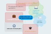 Mind map: ADMINIDTRACION DERECURSOS HUMANOS