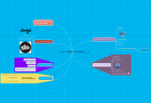 Mind map: MI PLE - MARIBEL CAÑAVERAL