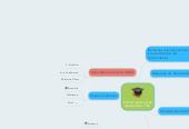 Mind map: Entorno personal de Aprendizaje - PLE.