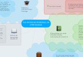 Mind map: PLE-ENTORNO PERSONAL DE APRENDIZAJE