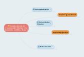 Mind map: Construcción de miConocimiento:Momento deDesarrollo. Individual. Tarea 4