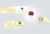 Mind map: PLE (EntornoPersonal deAprendizaje)