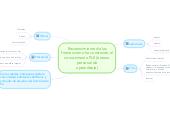 Mind map: Reconocimiento de las formas como ha construido el conocimiento PLE (entono personal de aprendizaje)