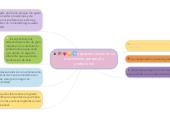 Mind map: aspectos claves en mi crecimiento personal y profecional