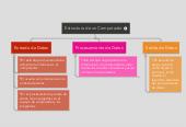 Mind map: Estructura de un Computador