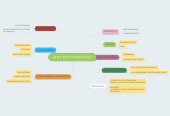 Mind map: MI PLE  MARYI POSADA ANGEL
