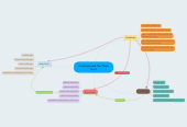 Mind map: Goldilocks and The Three Bears