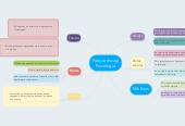 Mind map: Porque escogi Psicologia