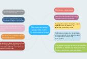 Mind map: Mis conocimientos adquiridos como Comunicadora Social