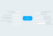 Mind map: Mihaly Csikszentmihalyi's theory of flow