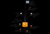 Mind map: Explorando mi entorno personal de aprendizaje