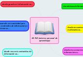 Mind map: Mi PLE (entorno personal de aprendizaje)
