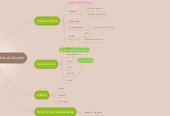 Mind map: Oficio - Más Familias en Acción