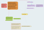 Mind map: Ximena Montejo