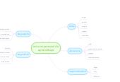 Mind map: entorno personal de aptrendizaje