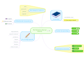 Mind map: PLE Sthefania Bernal Gomez