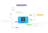 Mind map: PNL ENTORNO PERSONAL DEAPRENDIZAJE SARAYZAMUDIO