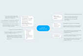 Mind map: LA TVEDUCATIVA