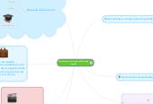 Mind map: Estudiante de Psicología(PLE) Natalia Grajales