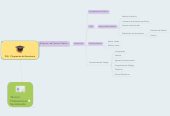 Mind map: PLE-  Ocupación de Secretaria