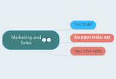Mind map: Marketing and Sales