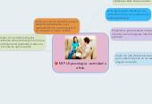 Mind map: MI PLE psicología : actividad uoficio