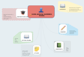 Mind map: DORIS ADRIANA GUERRERO