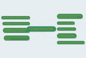 Mind map: ESTUDIOS DE PSICOLOGIA