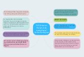 Mind map: PLE (Entorno Personal de aprendizaje) karina Rodriguez