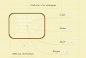 Mind map: Differentiated Lesson Plan Objective: Describe the role of energy in cellular growth.