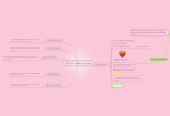 Mind map: Mi primer mapa de la mente