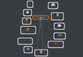 Mind map: PLE( (entono personal deaprendizaje)