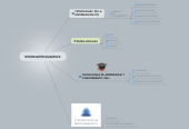 Mind map: ESTUDIANTE UNADISTA