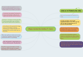 Mind map: Mapa mental de Andres F. Cano