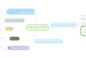 Mind map: ACTIVIDAD U OFICIO