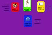 Mind map: Método de Identificación de individuos