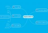 Mind map: Сервисы Beб 2.0