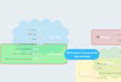 Mind map: Mi Entorno Personal de Aprendizaje